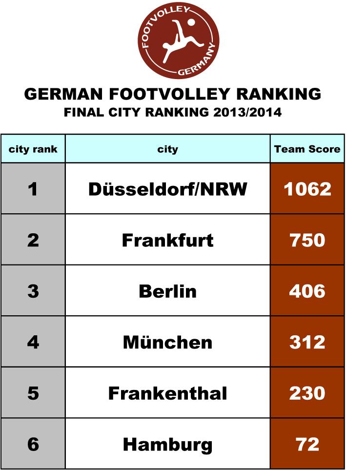 Final-City-Ranking-2013_201