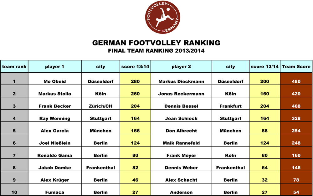 Final-Team-Ranking-2013_201